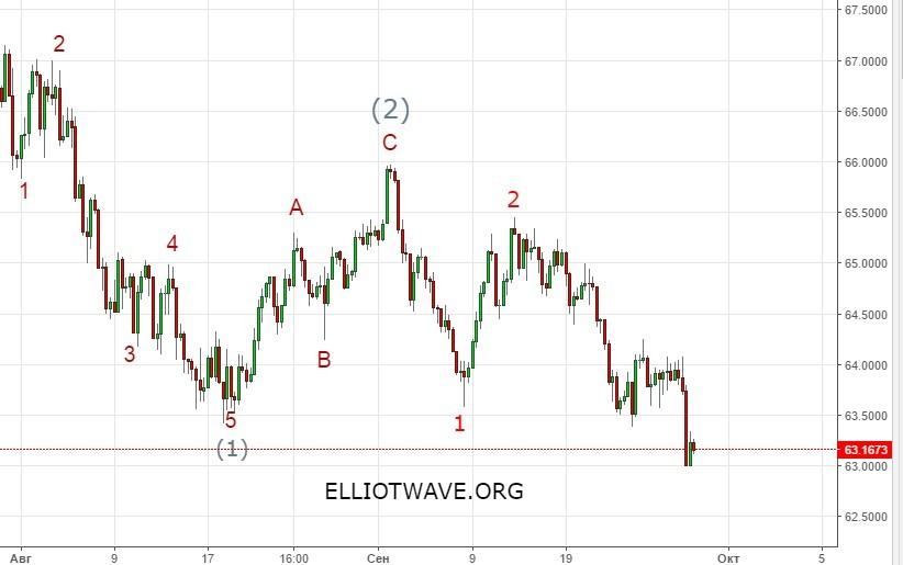 график доллар-рубль