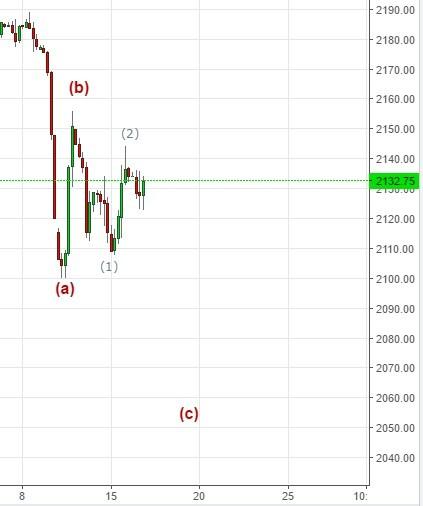 S&P 500 18 сентября