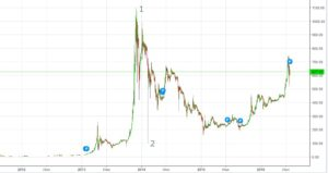 grafik-bitkoina