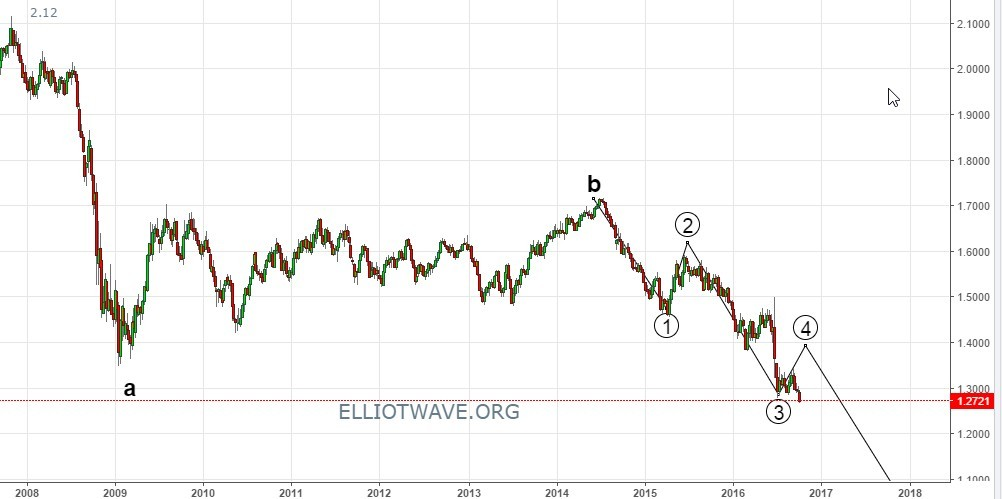GBR/USD