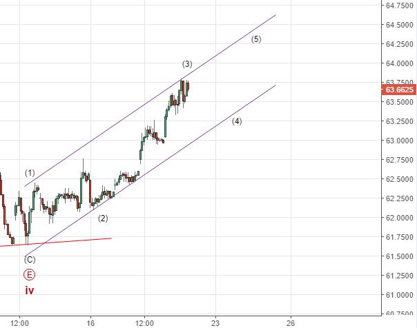 Среднесрочная перспектива пары доллар- рубль. Передышка перед новым обвалом