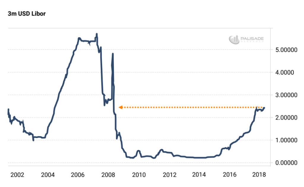 Глобальный долларовый дефицит уже здесь — и это становится большой проблемой