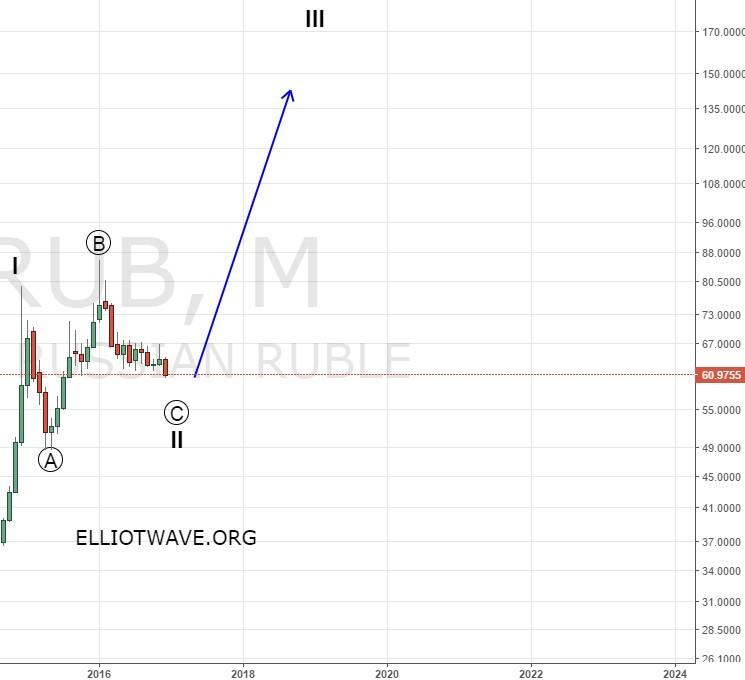 Доллар-рубль и РТС в новом году