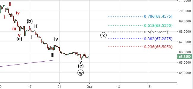 Доллар-рубль. Коррекция продолжается