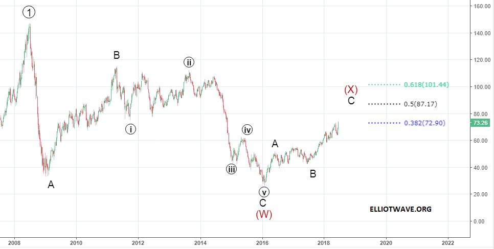 Нефть в 2019-ом