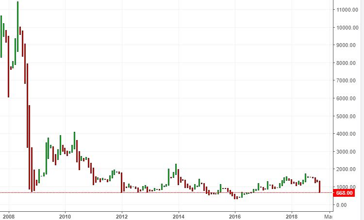 S&P500. Движение к новому историческому максимуму.