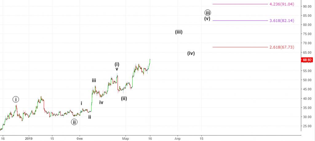 Bitcoin. Долгосрочный прогноз