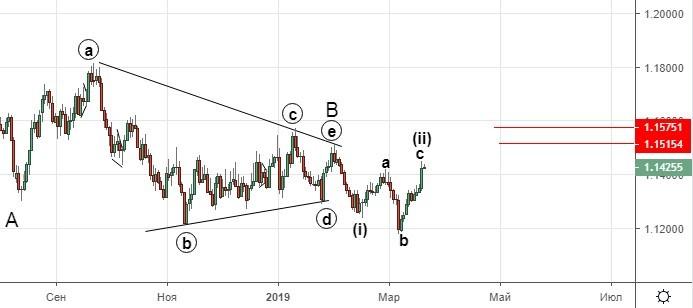 Рынок FOREX. Укрепление доллара продолжится