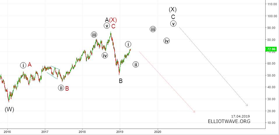 Нефть в 2020-ом