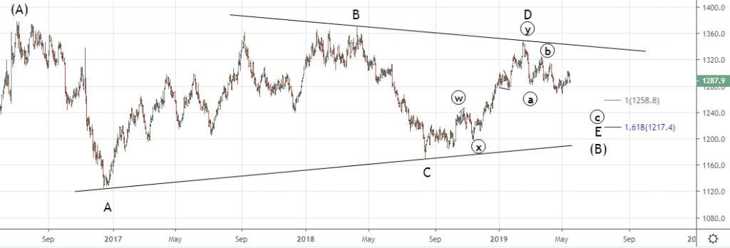 Золото и серебро. В ожидании медвежьего рынка.