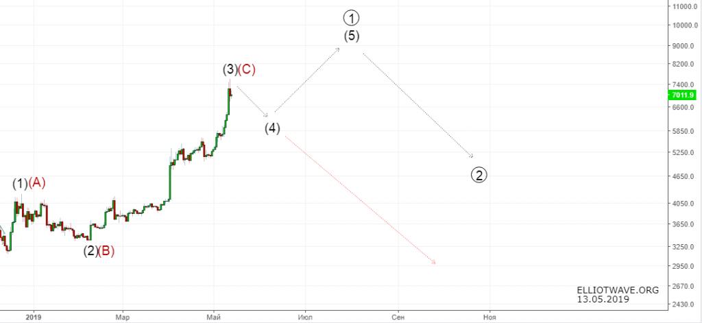 Bitcoin. Разворот состоялся