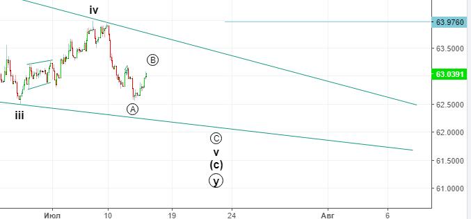 Доллар-рубль. Среднесрочный прогноз