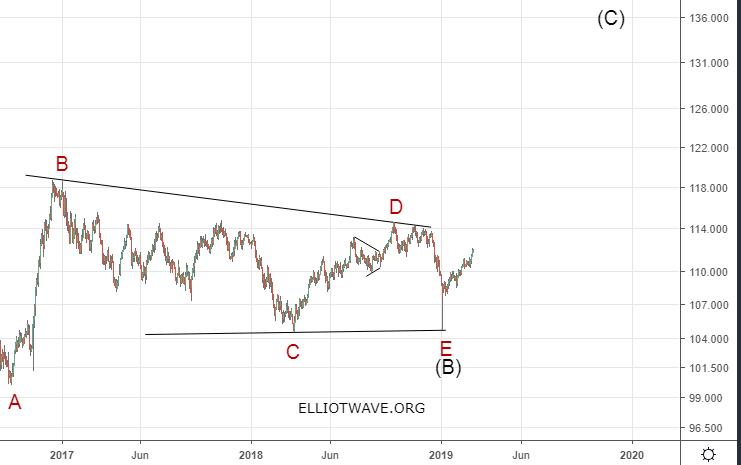 Рынок forex. Долгосрочная перспектива доллара.