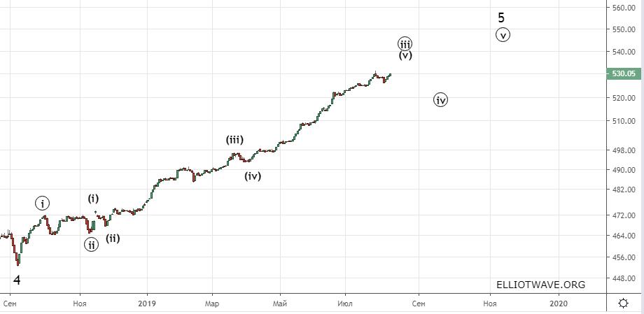 Доллар – рубль. Что ждать в ближайшее время