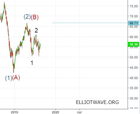 Нефть. Cреднесрочный прогноз