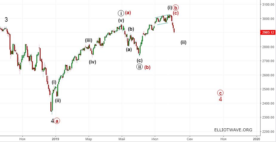 S&P 500 . Продолжение роста