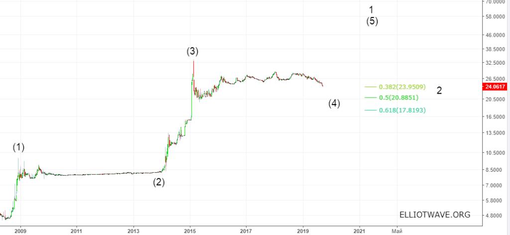 Доллар-гривна. Причины укрепления и дальнейшие перспективы.