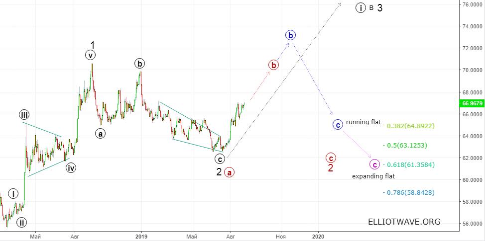 Доллар-рубль: Стабильность продолжится