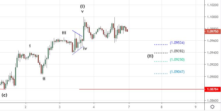 Рынок FOREX. Ослабление доллара продолжится.