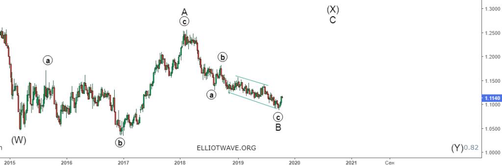 Forex.Среднесрочное ослабление доллара.