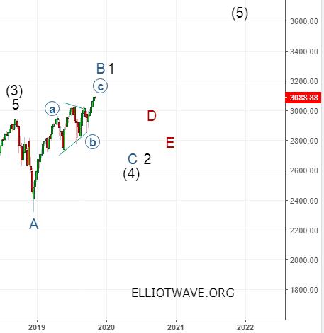 S&P 500. В ожидании коррекции