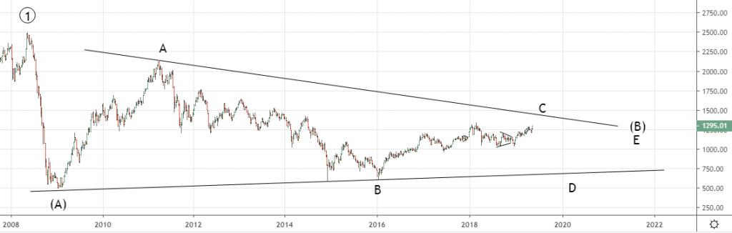Доллар-рубль и РТС в 2020-ом