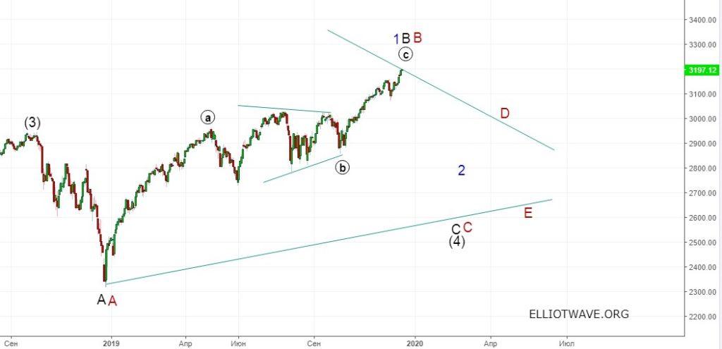 S&P500 в 2020-ом