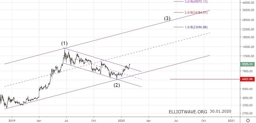 Bitcoin. Среднесрочный прогноз.