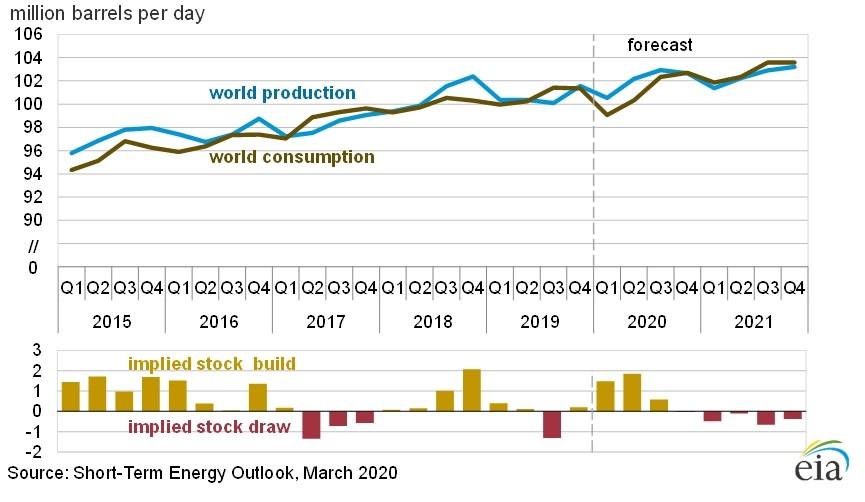 Нефть. Долгосрочный прогноз