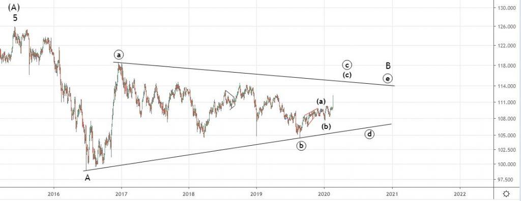 Рынок forex. Среднесрочный прогноз.