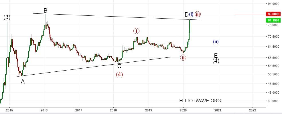 Доллар-рубль и РТС. Дальнейшее падение или разворот.