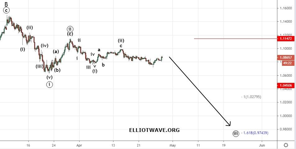 Рынок Forex. Продолжение укрепления доллара