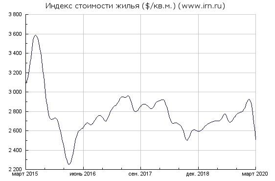 Недвижимость Минск , Москва. Долгосрочная перспектива.