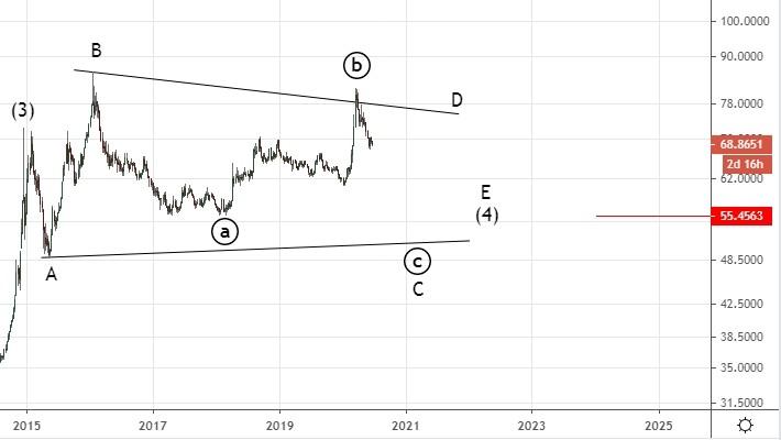 Доллар-рубль. Увидим ли 55