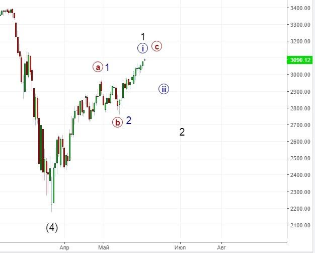 S&P500. Ожидать ли новый исторический максимум.
