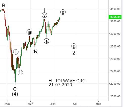 S&P500. Ближайшие перспективы.