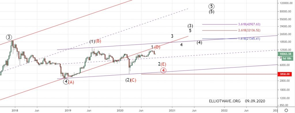 Bitcoin. Среднесрочная тенденция.