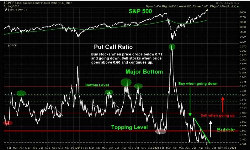 S&P500. В ожидании разворота