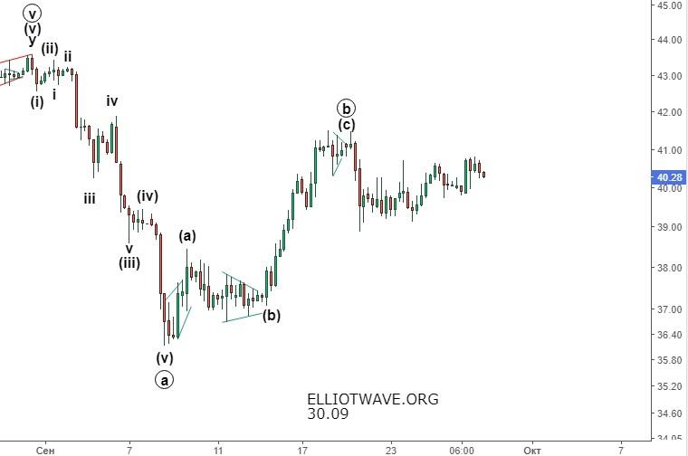 Нефть. Продолжение движения вниз.