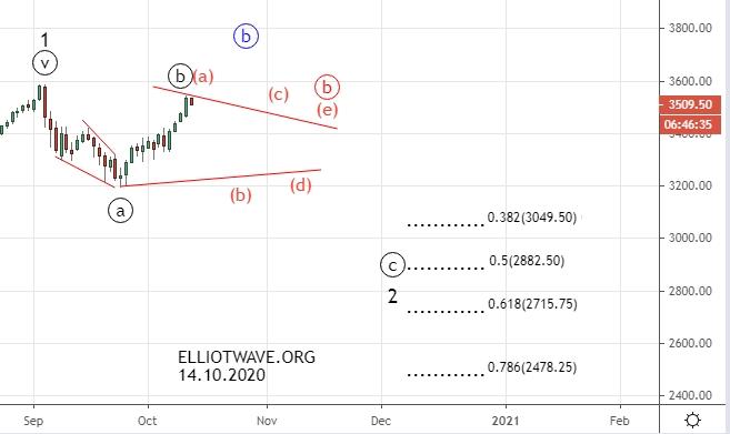 S&P500. Что ожидать в ближайшее время.