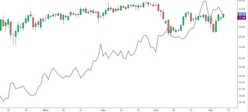 Доллар-рубль. Дальнейшее ослабление рубля