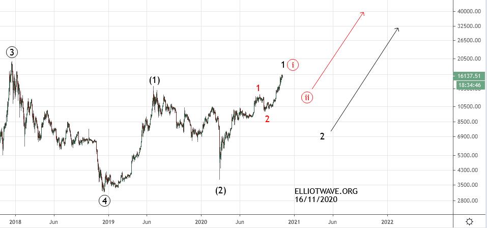 Bitcoin. Исторический максимум или начало снижения