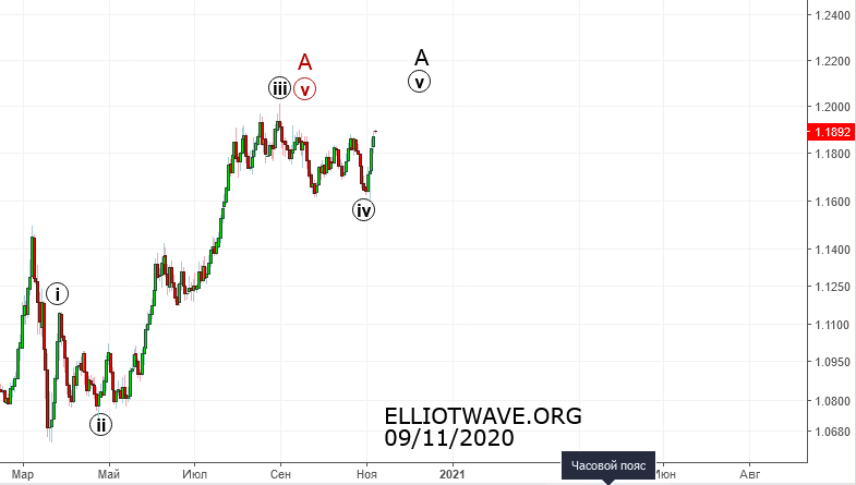Рынок Forex. Что будет с долларом.