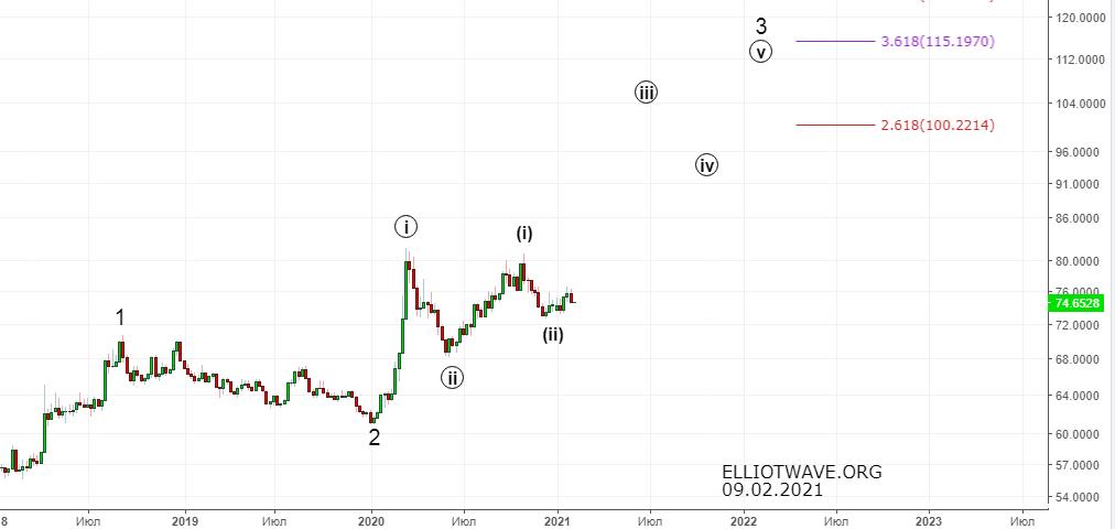 Доллар-рубль. Начало серьёзного ослабления.