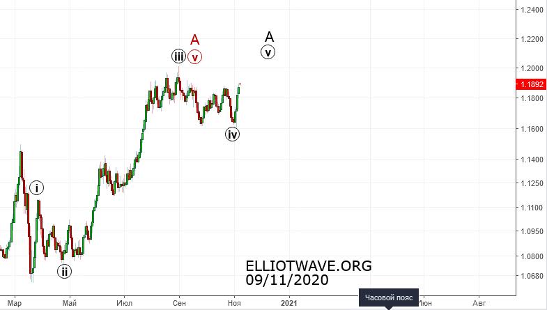 """Рынок forex. """"Неожиданный"""" разворот индекса доллара."""