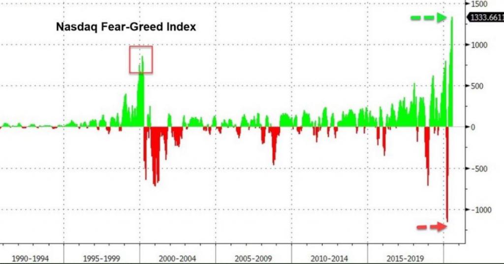 S&P500. Начало сдувания пузыря.