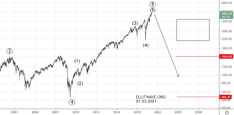 S&P500.Среднесрочный прогноз