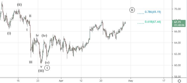 Нефть. Ждать ли продолжения роста.