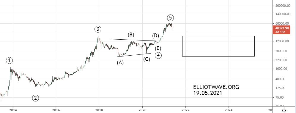 Bitcoin всё ? Что ждать в ближайшее время