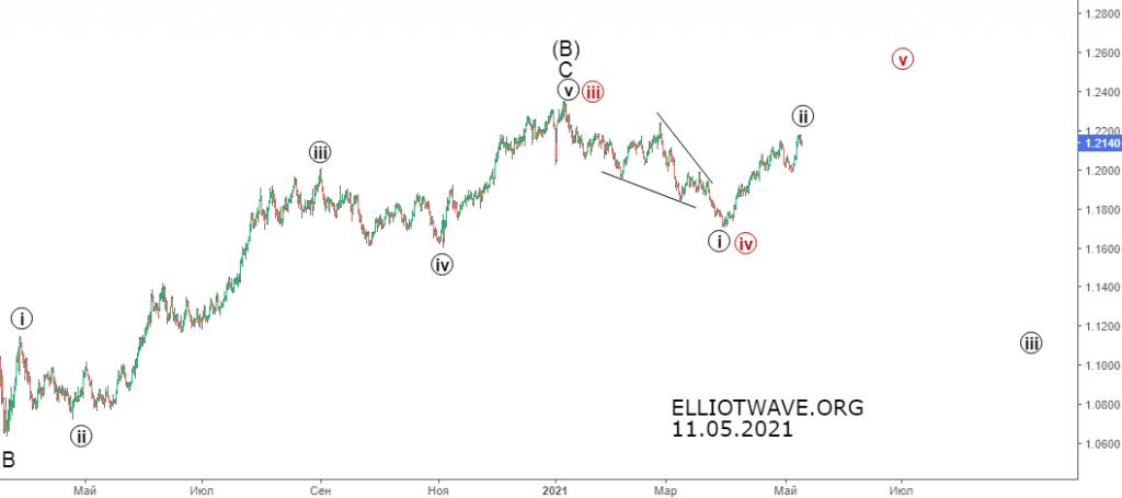 Рынок forex. Среднесрочный прогноз